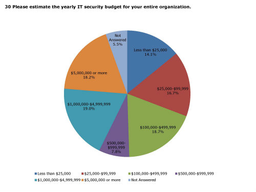 iHCM IT Security Budget, Harvey Communication Measurement