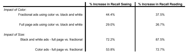 Recall Seeing, Norm, Average, Average Score, AdQ, AdQ Norm, AdQ Database, AdQ Studies, Harvey Research, Recall Seeing Average, Impact of color on Print Advertisement, The impact of color on advertisement recall, Impact of size on Print Advertisement, The impact of size on advertisement recall, Color versus Black and White, Fractional versus full page, ad size, ad score, ad recall, AdQ Score, Ad-Q Score, Summary Chart, Analysis Summary