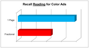 Recall Reading, Norm, Average, Average Score, AdQ, AdQ Norm, AdQ Database, AdQ Studies, Harvey Research, Recall Reading Average, Impact of Size on Print Advertisement, The impact of size on advertisement recall, Color versus Black and White, Fractional versus full page, ad size, ad score, ad recall, AdQ Score, Ad-Q Score, magazine advertisement, magazine research, advertising research, advertisement research