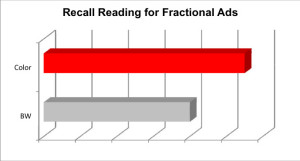 Recall Reading, Norm, Average, Average Score, AdQ, AdQ Norm, AdQ Database, AdQ Studies, Harvey Research, Recall Reading Average, Impact of Color on Print Advertisement, The impact of color on advertisement recall, Color versus Black and White