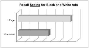 Recall Seeing, Norm, Average, Average Score, AdQ, AdQ Norm, AdQ Database, AdQ Studies, Harvey Research, Recall Seeing Average, Impact of size on Print Advertisement, The impact of size on advertisement recall, Color versus Black and White, Fractional versus full page, ad size, ad score, ad recall, AdQ Score, Ad-Q Score, magazine advertisement, magazine research, advertising research, advertisement research