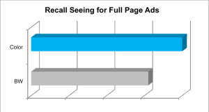 Recall Seeing, Norm, Average, Average Score, AdQ, AdQ Norm, AdQ Database, AdQ Studies, Harvey Research, Recall Seeing Average, Impact of Color on Print Advertisement, The impact of color on advertisement recall, Color versus Black and White