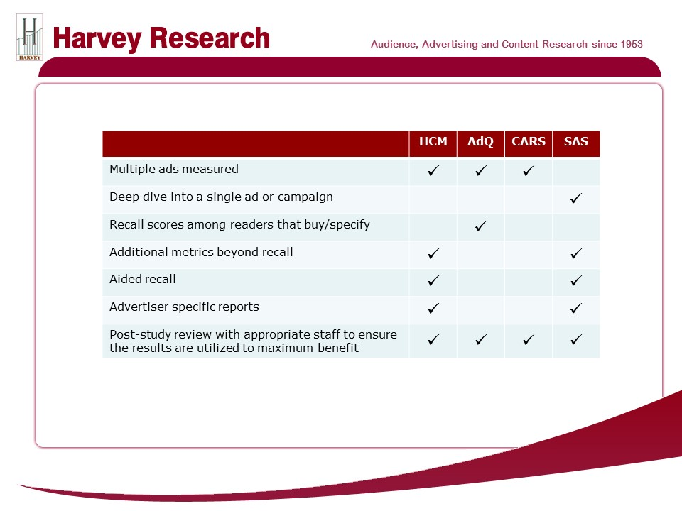 ad studies comparison chart harvey research inc harvey research inc